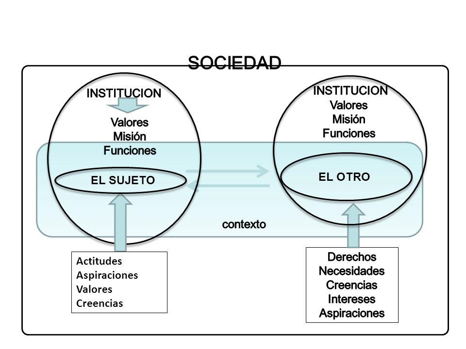 SOCIEDAD INSTITUCION INSTITUCION Valores Misión Funciones Valores
