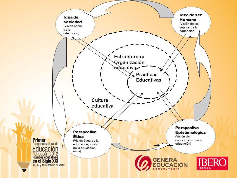 Estructuras y Organización Cultura educativa Prácticas Educativas