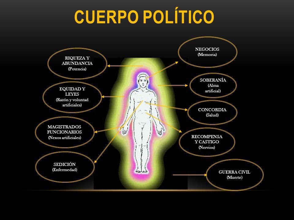 CUERPO POLÍTICO NEGOCIOS (Memoria) RIQUEZA Y ABUNDANCIA (Potencia)
