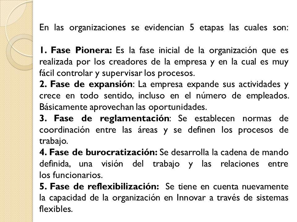 En las organizaciones se evidencian 5 etapas las cuales son: 1