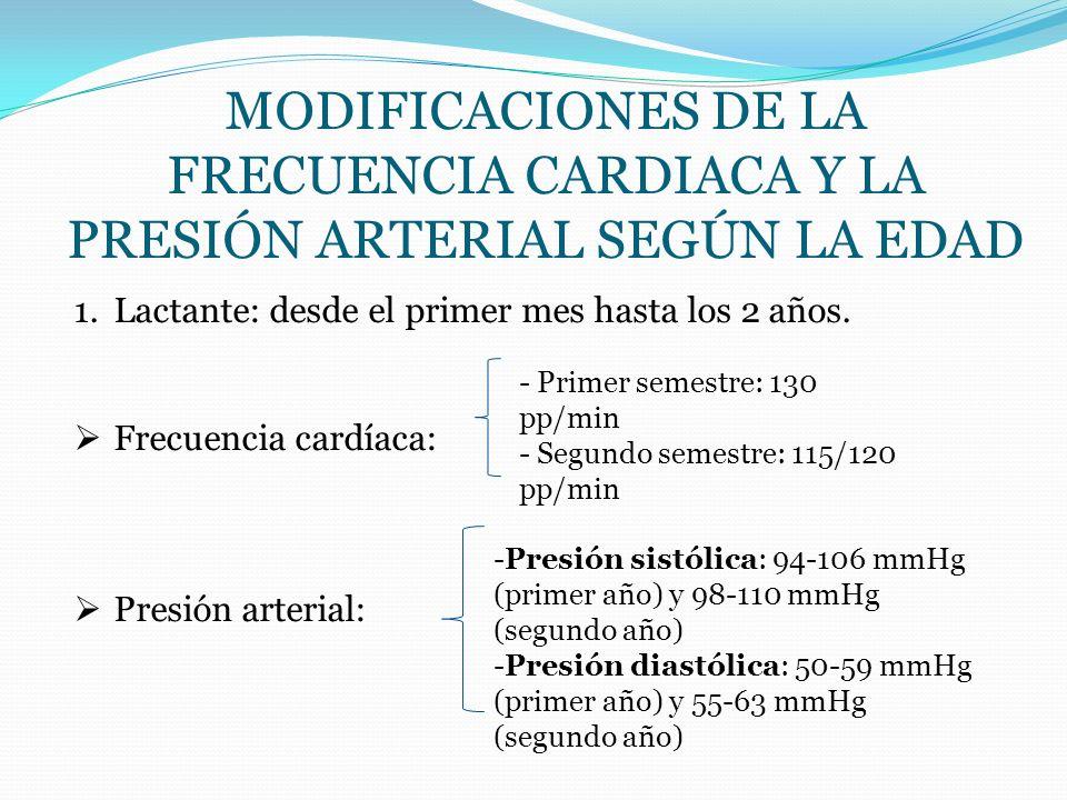 Modificaciones de la frecuencia cardiaca y la presión arterial según la edad