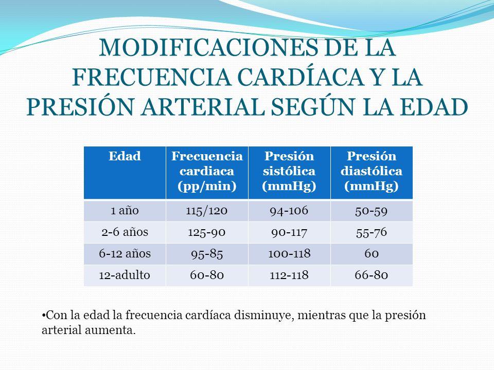 Presión sistólica (mmHg)