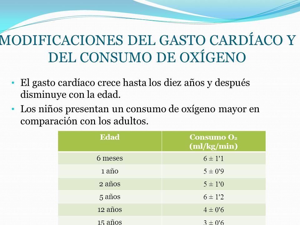 Modificaciones del gasto cardíaco y del consumo de oxígeno