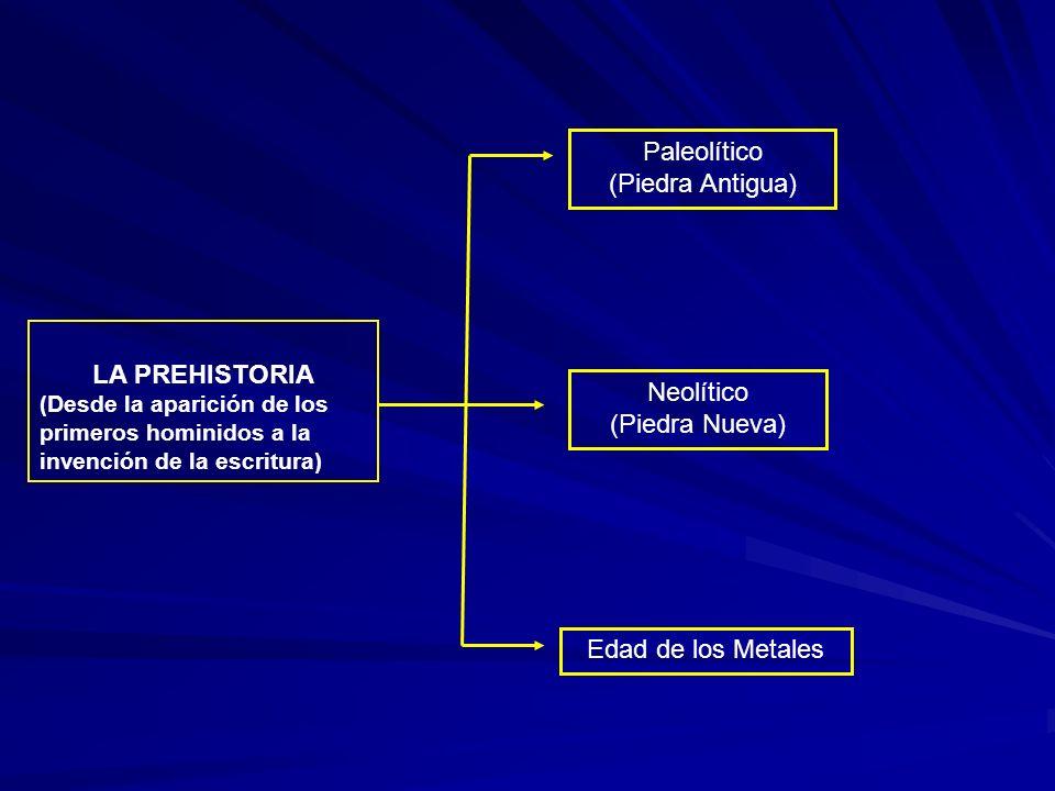 Paleolítico (Piedra Antigua) LA PREHISTORIA Neolítico (Piedra Nueva)