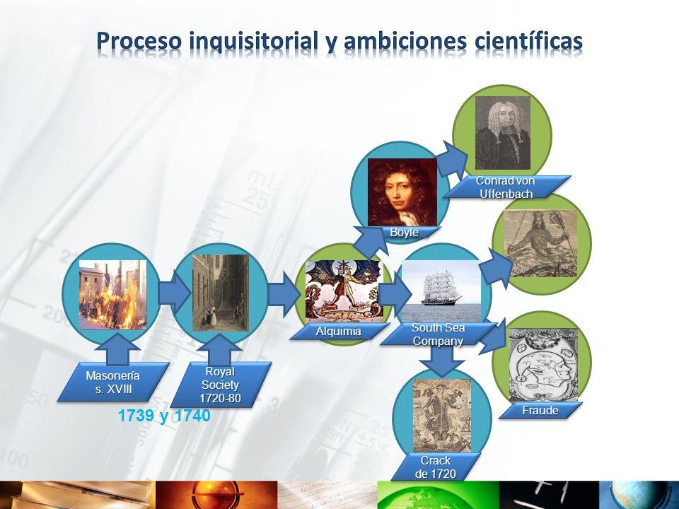 Proceso inquisitorial y ambiciones científicas