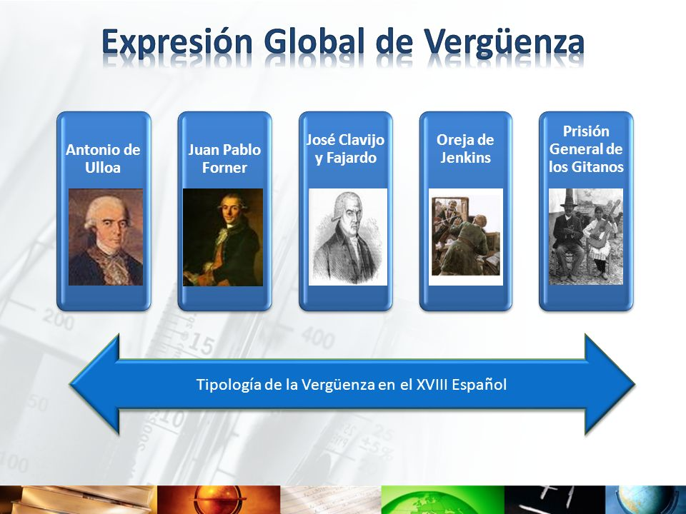 Expresión Global de Vergüenza