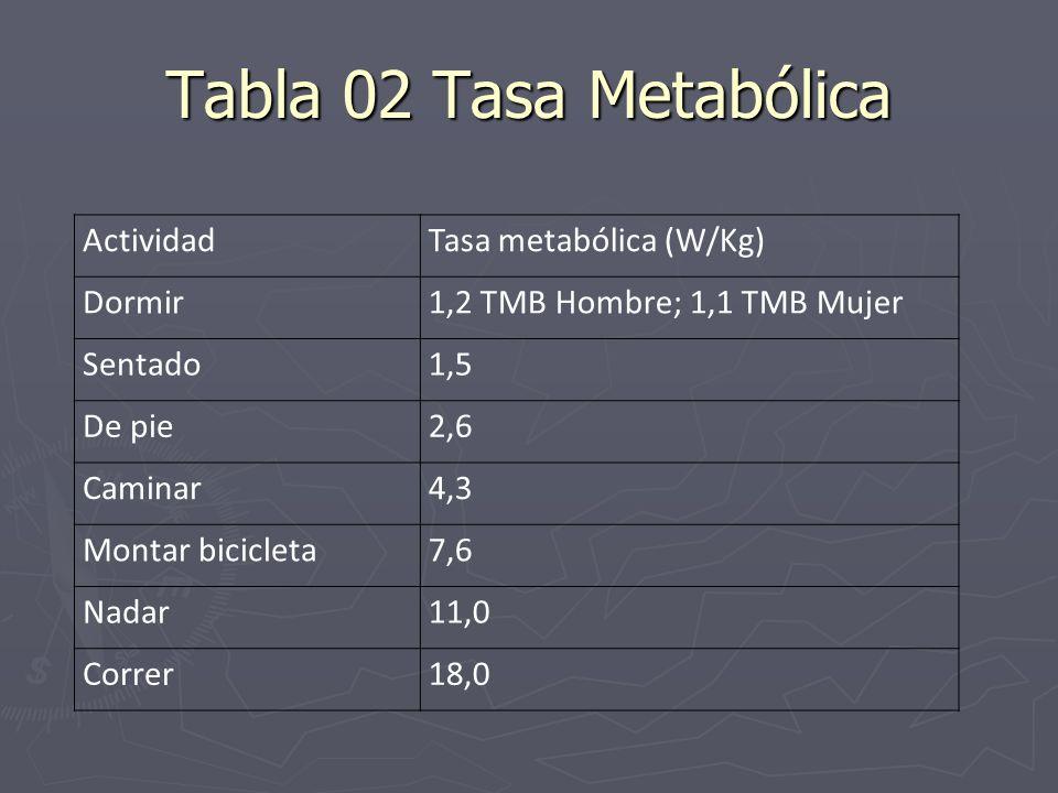 Tabla 02 Tasa Metabólica Actividad Tasa metabólica (W/Kg) Dormir