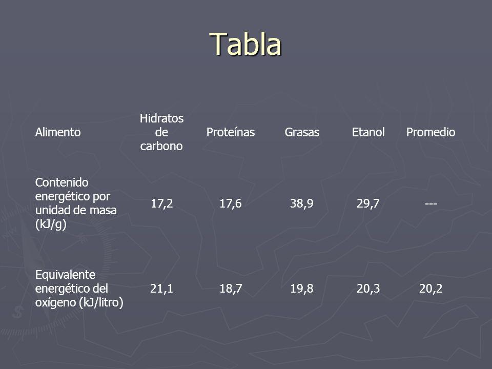 Tabla Alimento Hidratos de carbono Proteínas Grasas Etanol Promedio