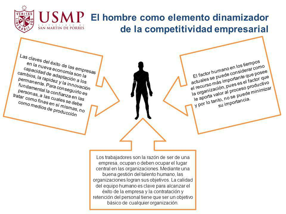 El hombre como elemento dinamizador de la competitividad empresarial
