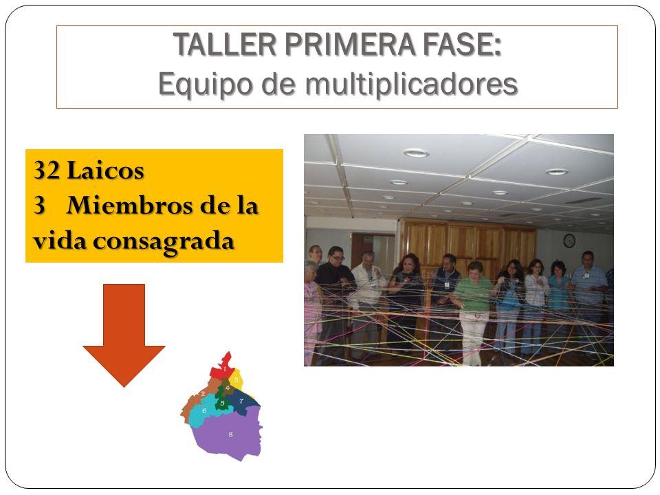 TALLER PRIMERA FASE: Equipo de multiplicadores