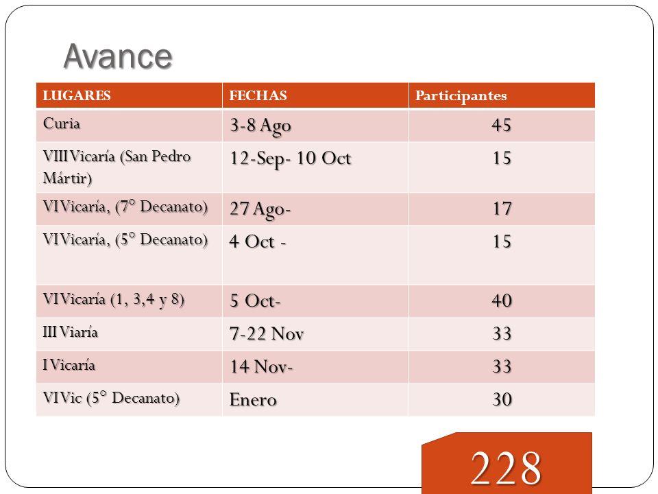 228 Avance 3-8 Ago 45 12-Sep- 10 Oct 15 27 Ago- 17 4 Oct - 5 Oct- 40
