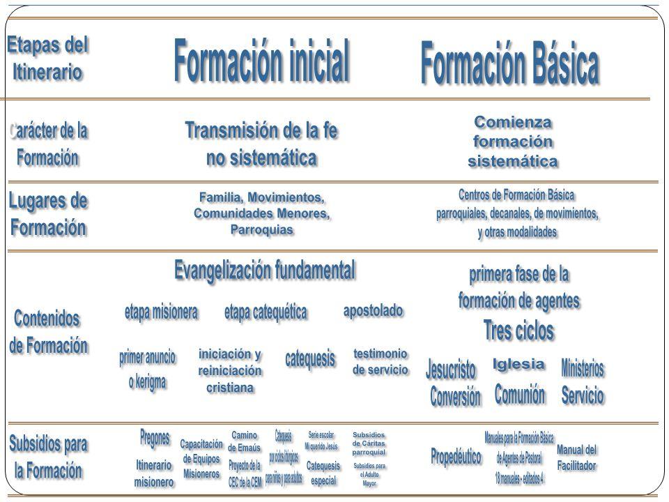 Centros de Formación Básica parroquiales, decanales, de movimientos,