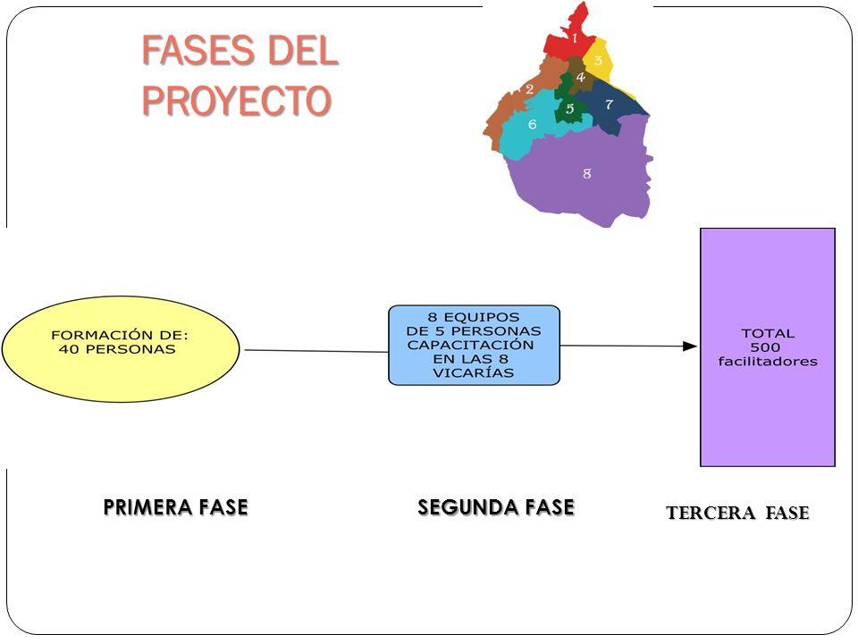 FASES DEL PROYECTO PRIMERA FASE SEGUNDA FASE TERCERA FASE