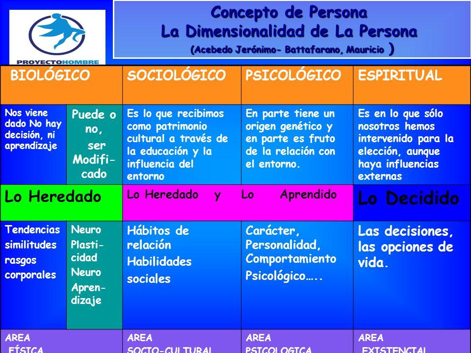Concepto de Persona La Dimensionalidad de La Persona (Acebedo Jerónimo- Battafarano, Mauricio )