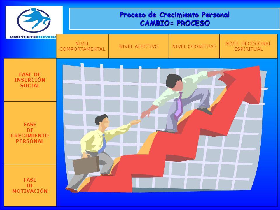 Proceso de Crecimiento Personal CAMBIO= PROCESO