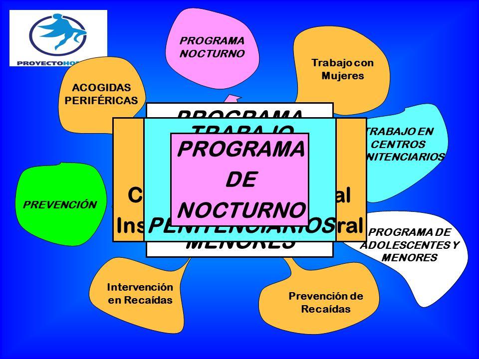 Inserción Socio-Laboral TRABAJO EN CENTROS PENITENCIARIOS PROGRAMA DE