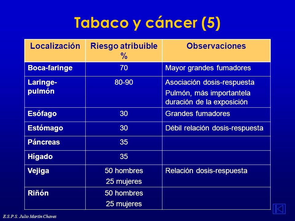 Tabaco y cáncer (5) Localización Riesgo atribuible % Observaciones
