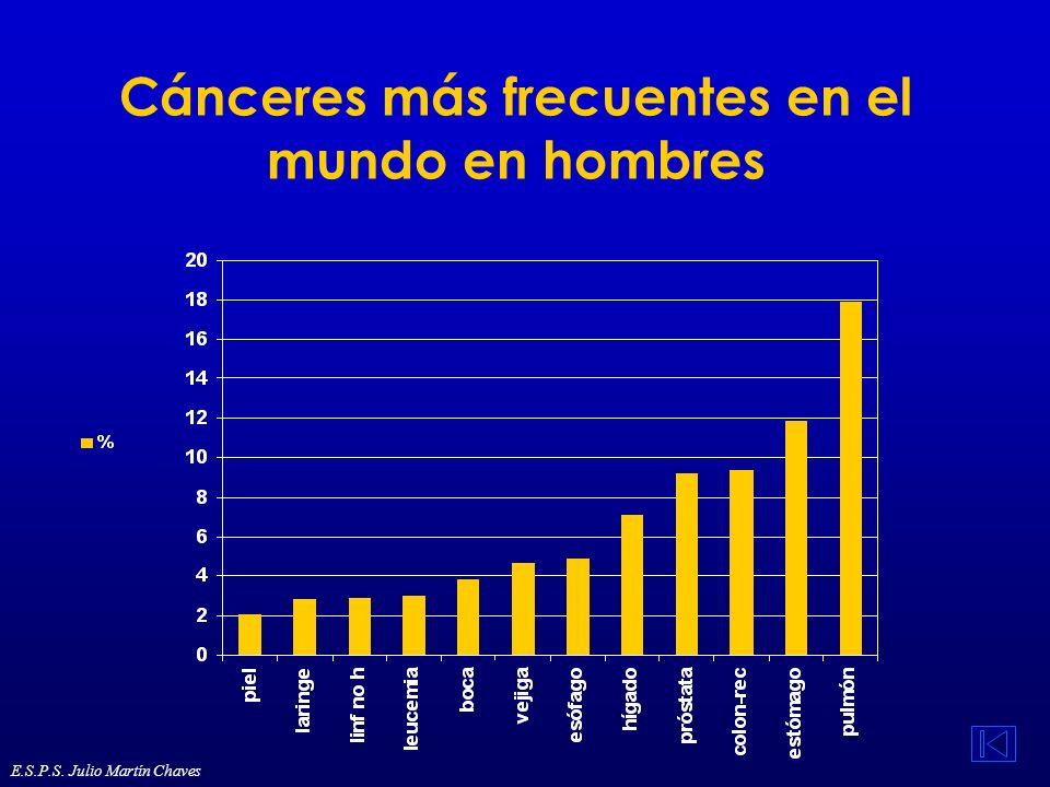 Cánceres más frecuentes en el mundo en hombres