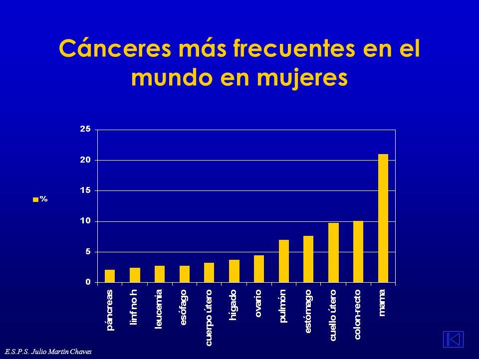 Cánceres más frecuentes en el mundo en mujeres