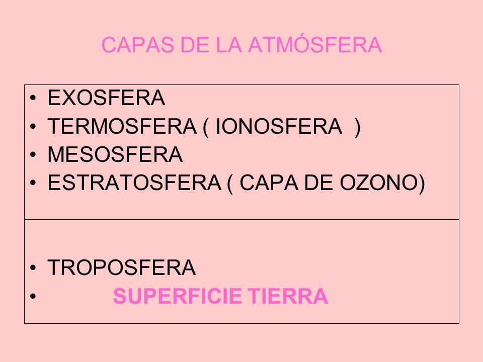 CAPAS DE LA ATMÓSFERA EXOSFERA. TERMOSFERA ( IONOSFERA ) MESOSFERA. ESTRATOSFERA ( CAPA DE OZONO)