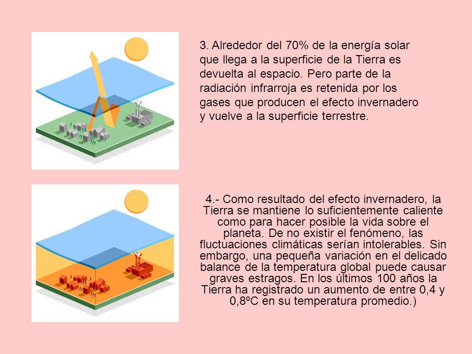 3. Alrededor del 70% de la energía solar que llega a la superficie de la Tierra es devuelta al espacio. Pero parte de la radiación infrarroja es retenida por los gases que producen el efecto invernadero y vuelve a la superficie terrestre.
