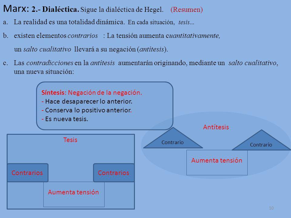 Marx: 2.- Dialéctica. Sigue la dialéctica de Hegel. (Resumen)