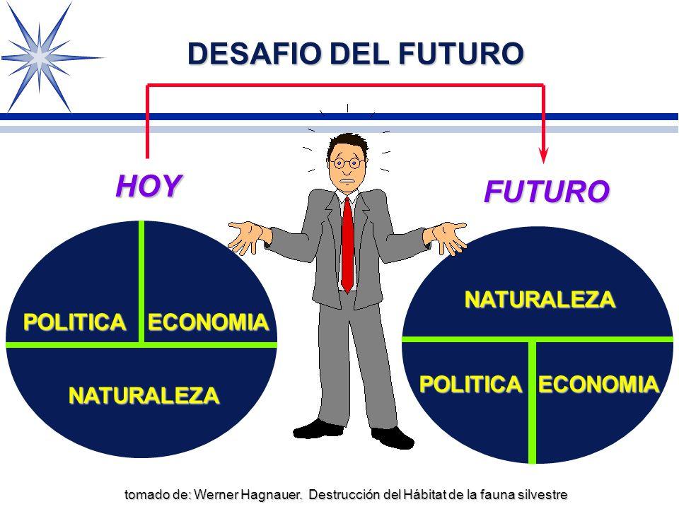 DESAFIO DEL FUTURO HOY HOY FUTURO NATURALEZA POLITICA ECONOMIA