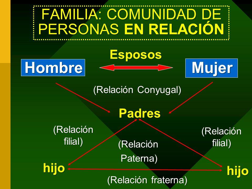 FAMILIA: COMUNIDAD DE PERSONAS EN RELACIÓN