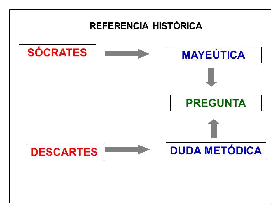 SÓCRATES MAYEÚTICA PREGUNTA DESCARTES DUDA METÓDICA