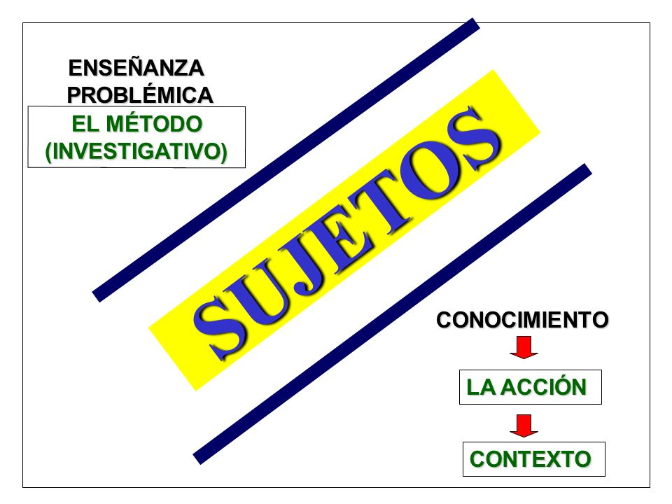 SUJETOS ENSEÑANZA PROBLÉMICA EL MÉTODO (INVESTIGATIVO) CONOCIMIENTO