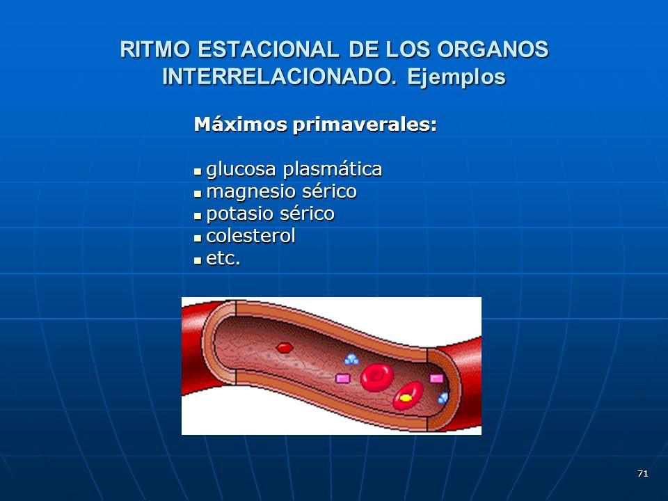 RITMO ESTACIONAL DE LOS ORGANOS INTERRELACIONADO. Ejemplos
