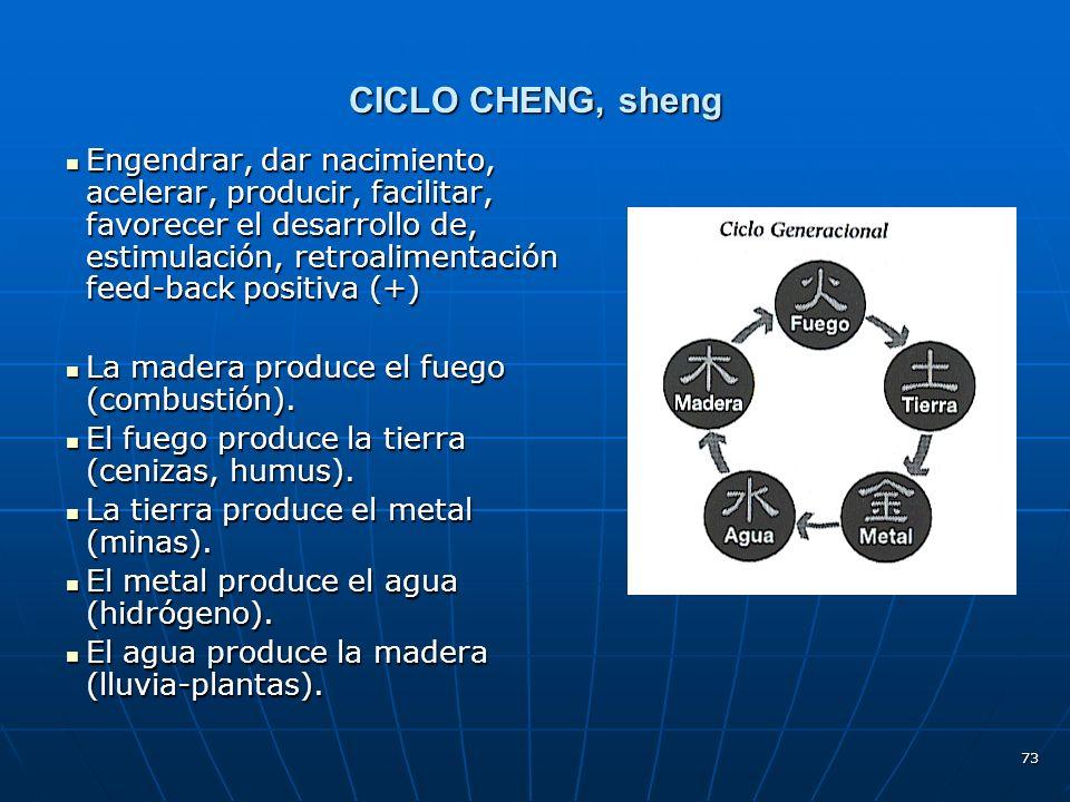 CICLO CHENG, sheng