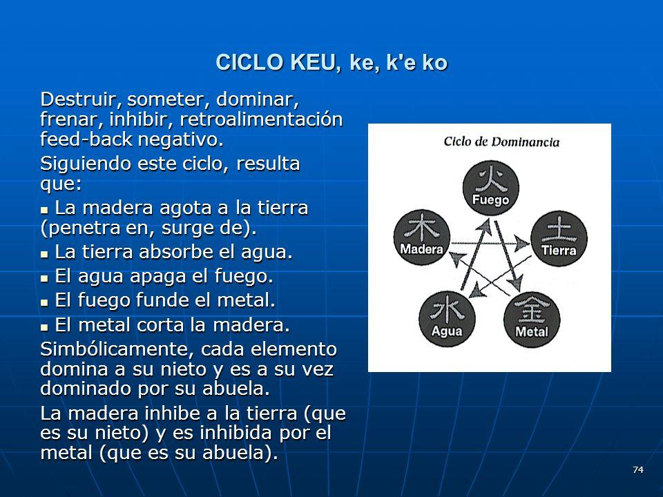 CICLO KEU, ke, k e ko Destruir, someter, dominar, frenar, inhibir, retroalimentación feed-back negativo.