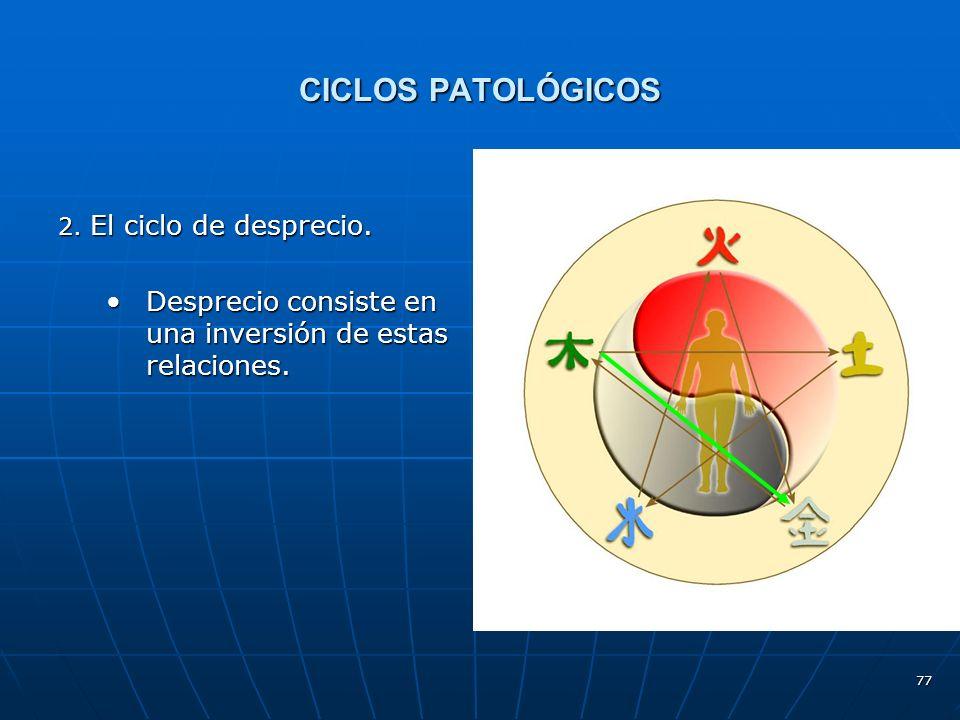 CICLOS PATOLÓGICOS 2. El ciclo de desprecio.