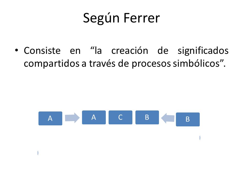 Según Ferrer Consiste en la creación de significados compartidos a través de procesos simbólicos .