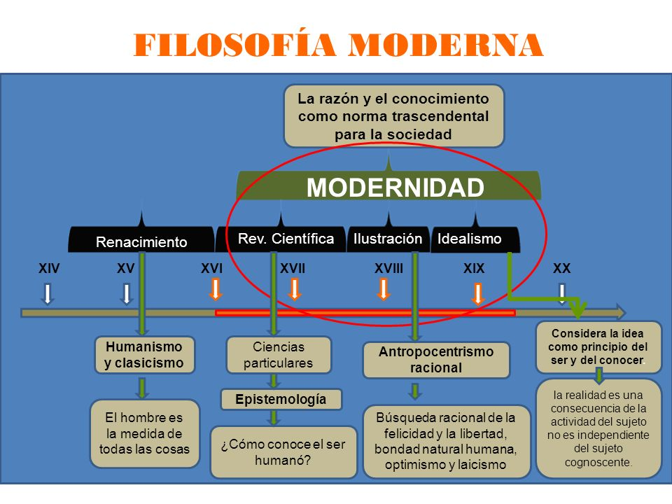 FILOSOFÍA MODERNA MODERNIDAD