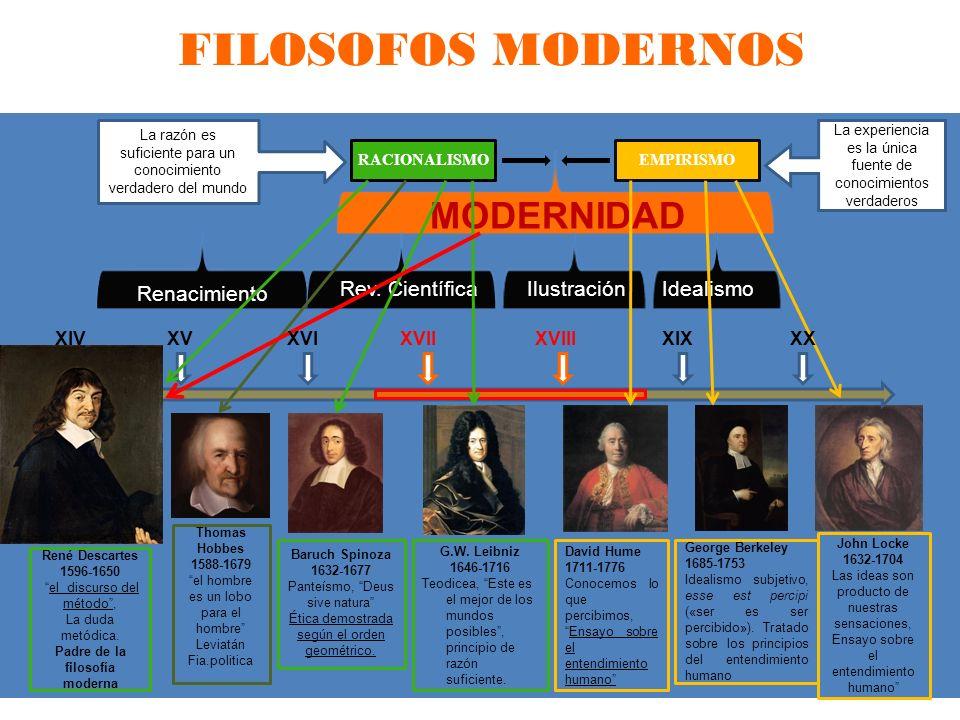 Padre de la filosofía moderna