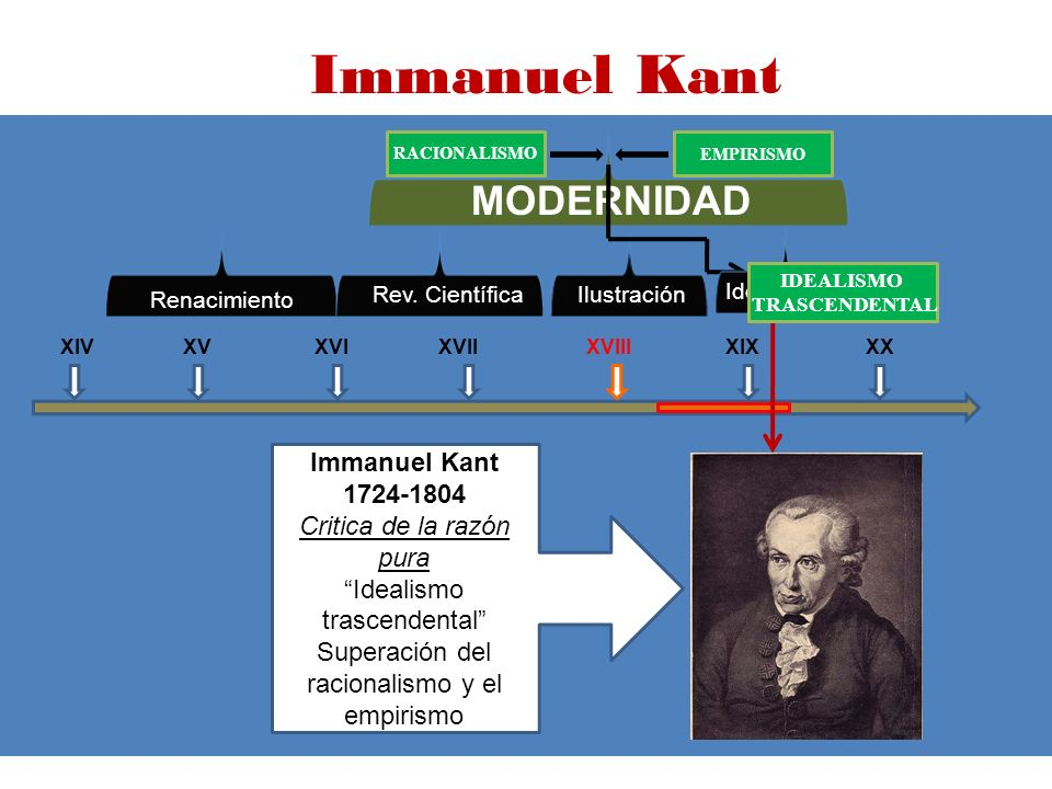 Immanuel Kant MODERNIDAD Immanuel Kant 1724-1804