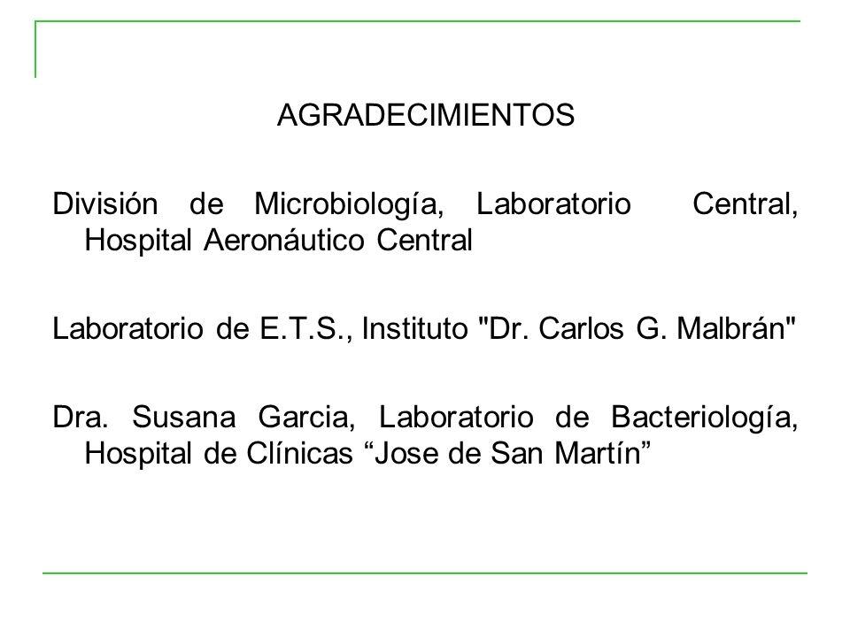 AGRADECIMIENTOS División de Microbiología, Laboratorio Central, Hospital Aeronáutico Central.