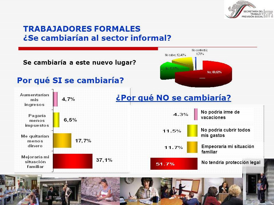TRABAJADORES FORMALES ¿Se cambiarían al sector informal