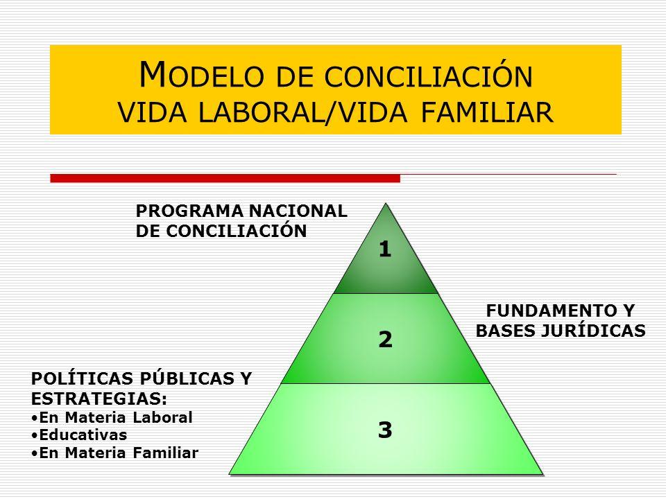MODELO DE CONCILIACIÓN VIDA LABORAL/VIDA FAMILIAR