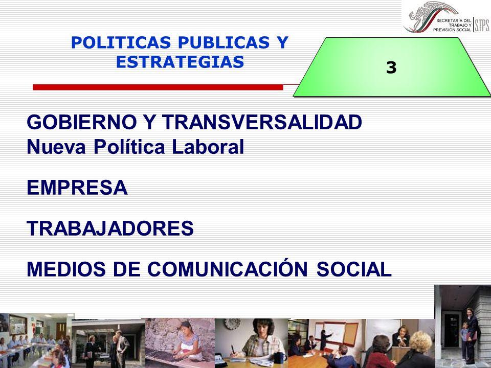 GOBIERNO Y TRANSVERSALIDAD Nueva Política Laboral EMPRESA TRABAJADORES