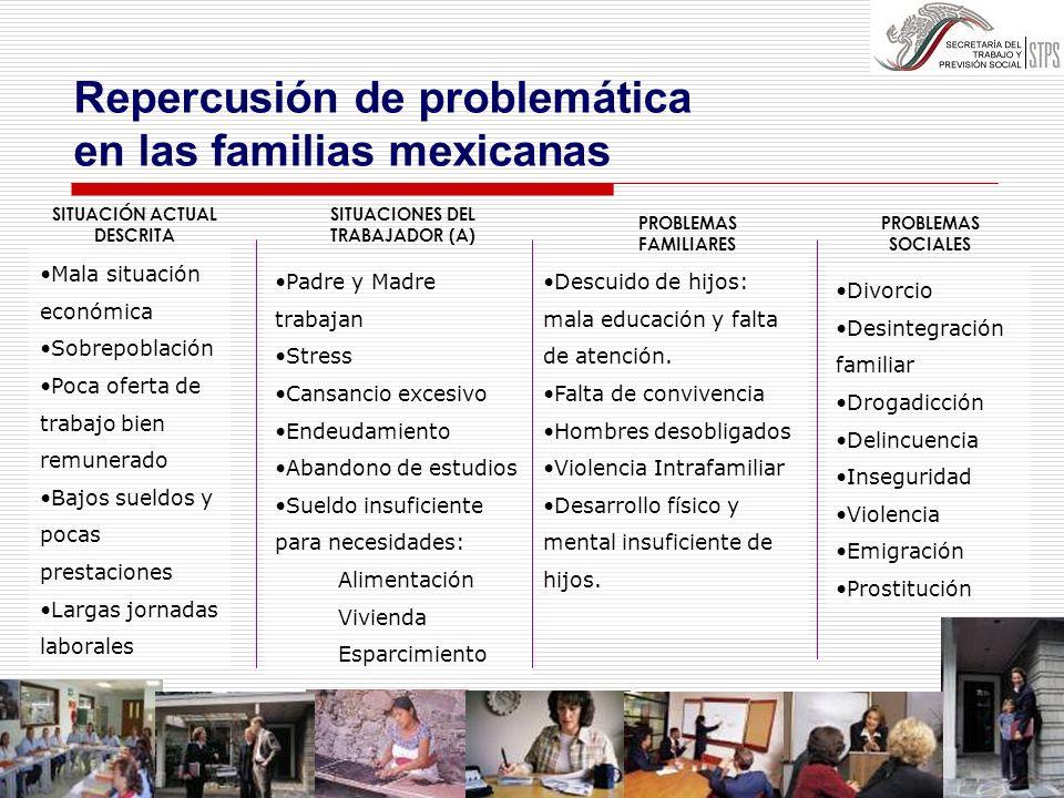 SITUACIÓN ACTUAL DESCRITA SITUACIONES DEL TRABAJADOR (A)