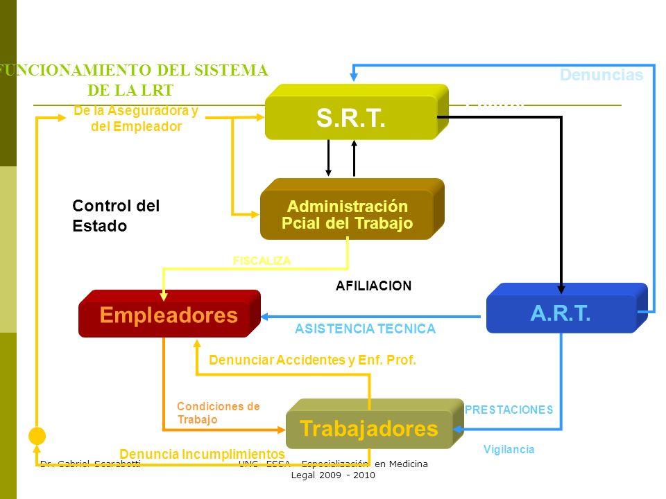 FUNCIONAMIENTO DEL SISTEMA DE LA LRT De la Aseguradora y del Empleador