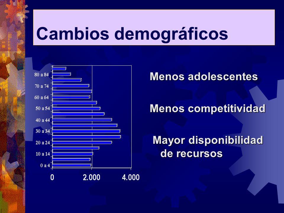 Cambios demográficos Menos adolescentes Menos competitividad