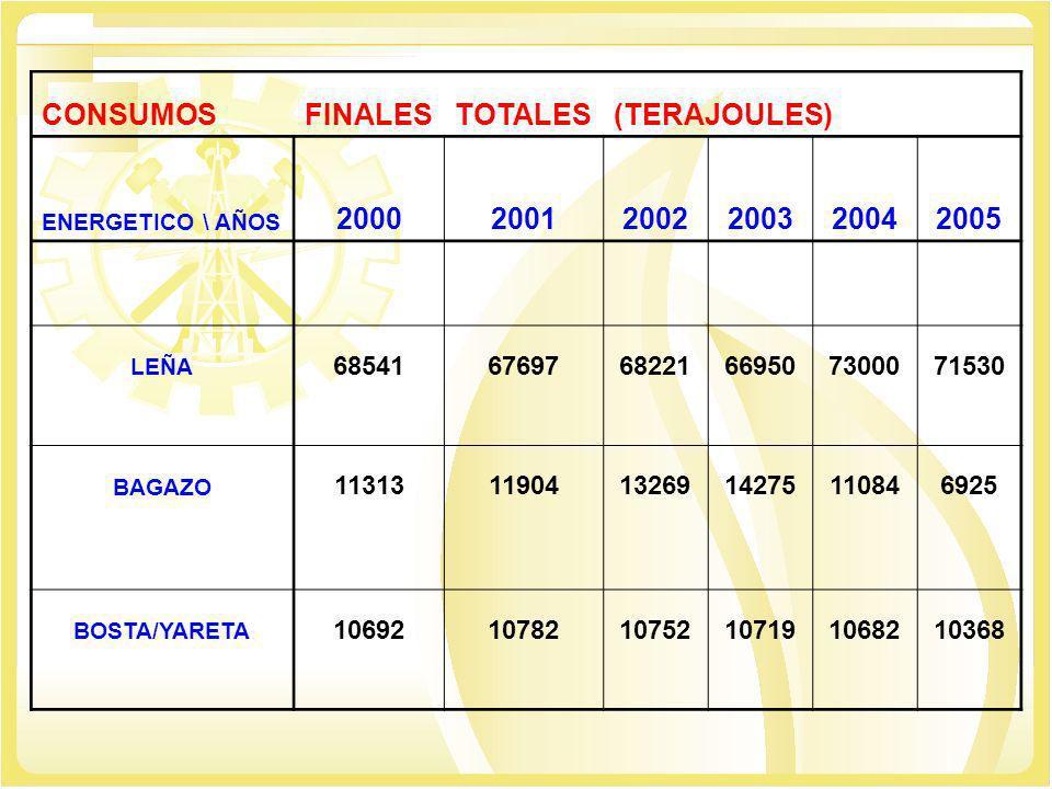 CONSUMOS FINALES TOTALES (TERAJOULES) 2000 2001 2002 2003 2004 2005