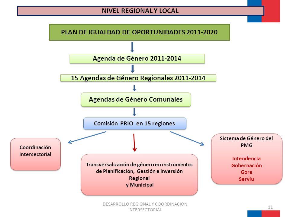 PLAN DE IGUALDAD DE OPORTUNIDADES 2011-2020