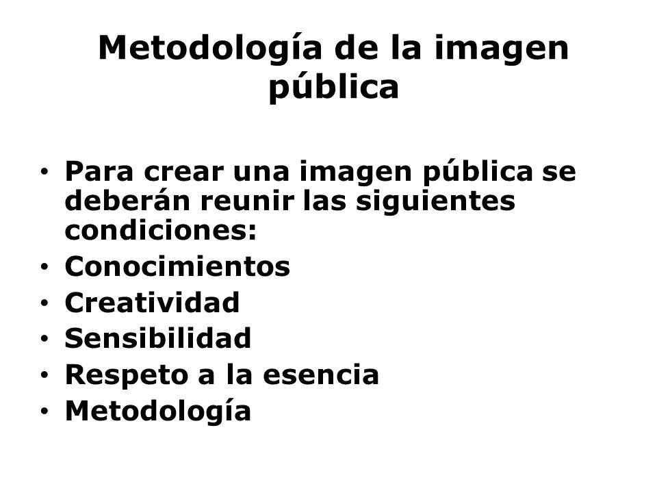 Metodología de la imagen pública