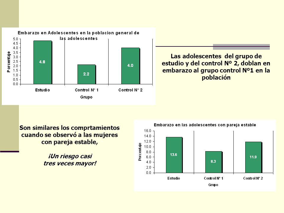 Las adolescentes del grupo de estudio y del control Nº 2, doblan en embarazo al grupo control Nº1 en la población