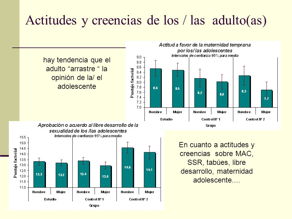 Actitudes y creencias de los / las adulto(as)